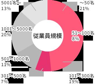ご出展企業 約70社を示すグラフ