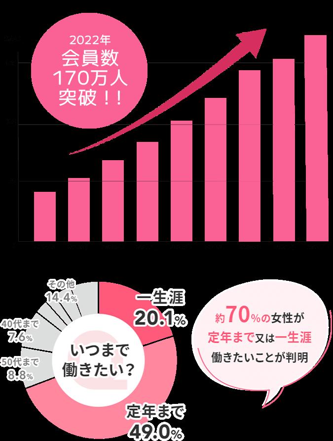 2018年9月会員数100万人突破!!100.34万人 約70%の女性が定年まで又は一生涯働きたいことが判明 いつまで働きたい? 一生涯20.1% 定年まで49.0% 50代まで8.8% 40代まで7.6% その他14.4%