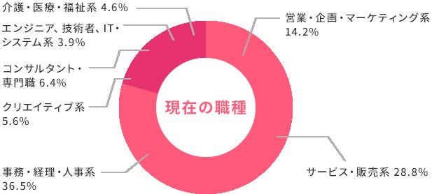 現在の職種 営業・企画・マーケティング系14.2% サービス・販売系 28.8% 事務・経理・人事系36.5% クリエイティブ系5.6% コンサルタント・専門職6.4% エンジニア、技術者、IT・システム系3.9% 介護・医療・福祉系4.6%