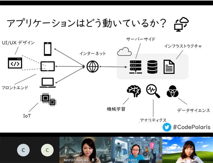 第一回目の Code Polaris オンライン勉強会の様子